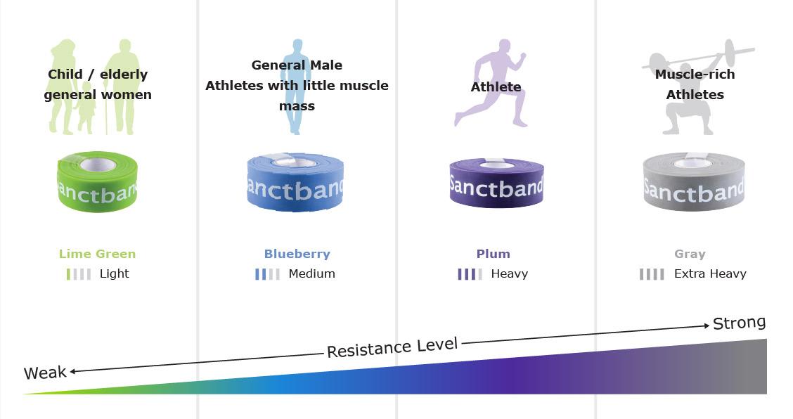 Chart showing 4 different strengths of comprefloss Flossband